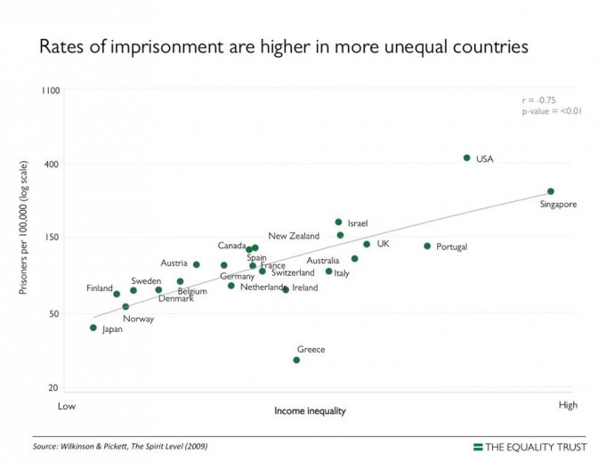 Rates of Imprisonment Are Higher in more Unequal Countries