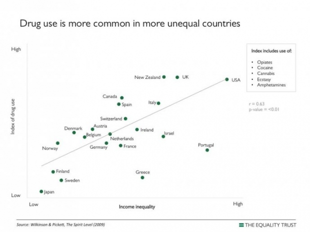 Drug Use is More Common in More Unequal Contries