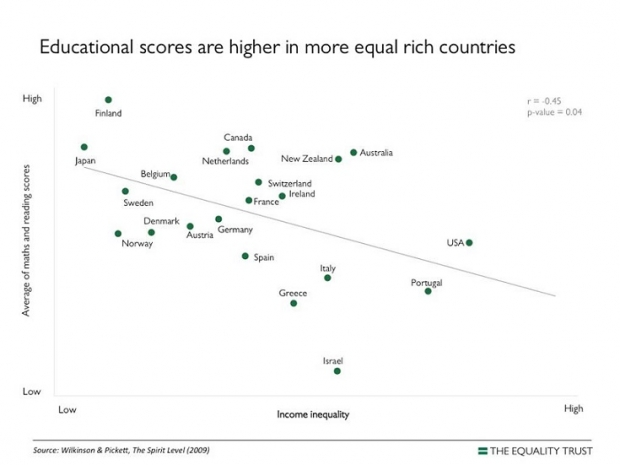 Educational Scores Are Higher in More Equal Rich Countries