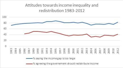 Attitudes Towards Income Inequality and Redistribution