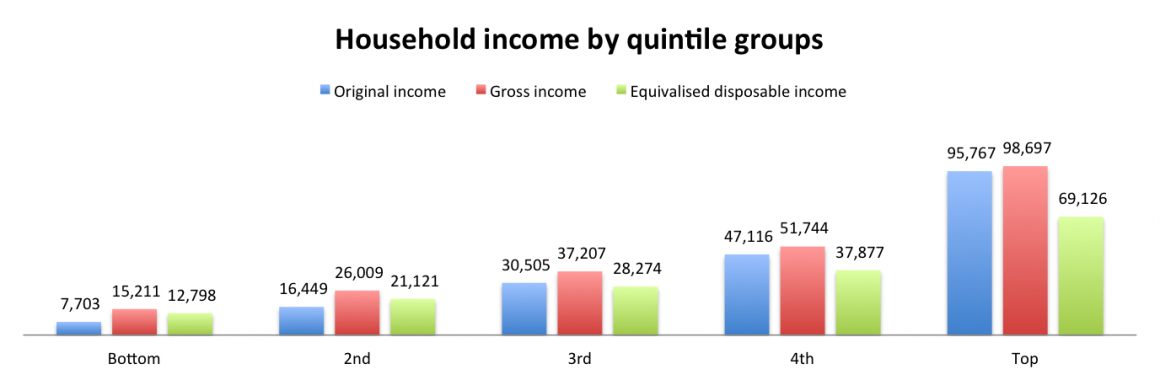 The Scale of Economic Inequality in the UK | The Equality Trust